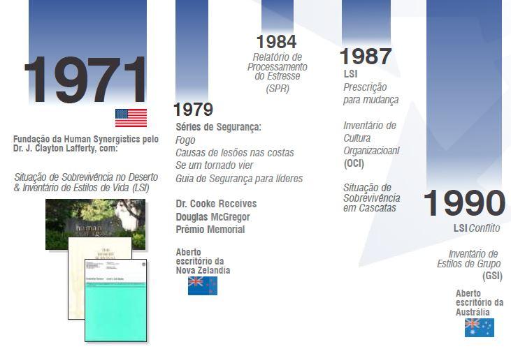 HS 50th anniversary timeline_PT