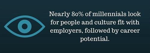 80percent_of_millenials