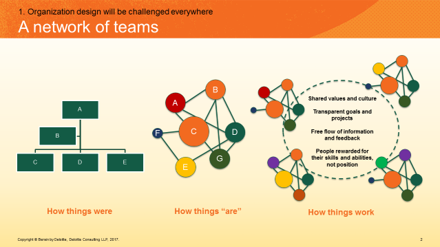 A Network of Teams