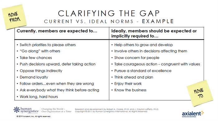 Clarifying the Gap - Current vs. Ideal Norms Example