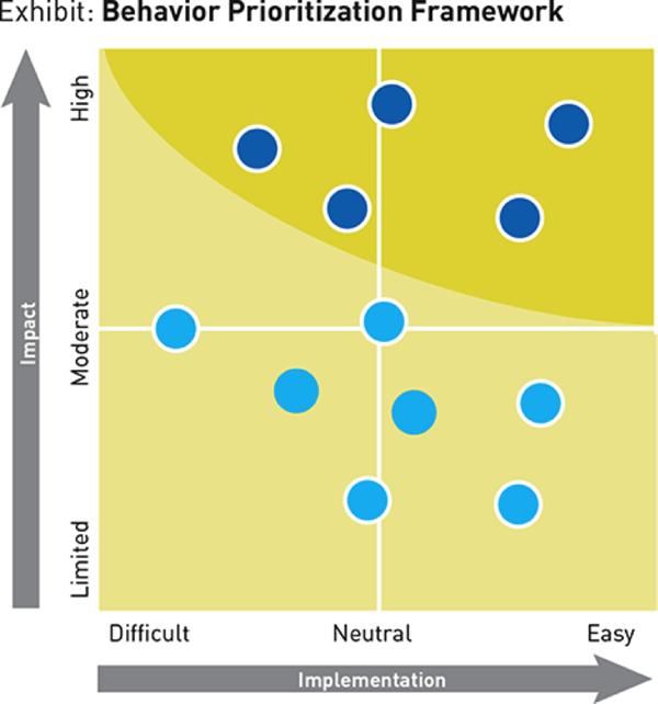 Behavior Prioritization Framework