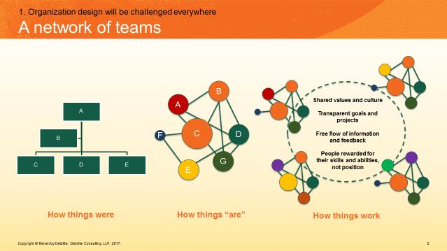 Bersin_network_of_teams