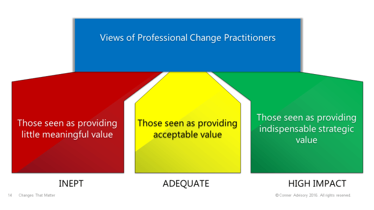 change-practitioner