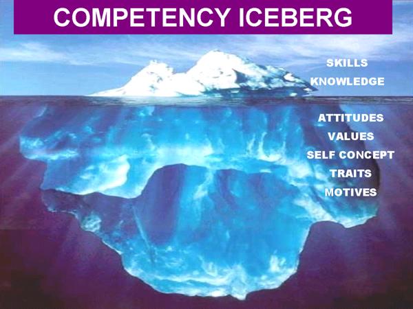 Competency Iceberg