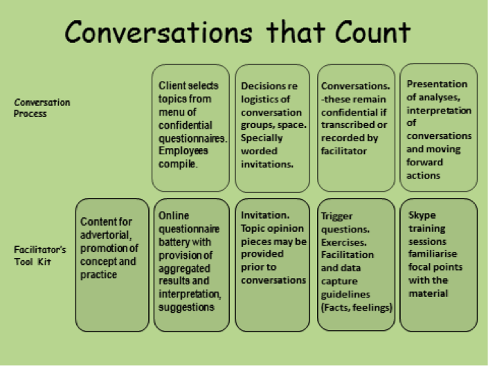 Conversations that count