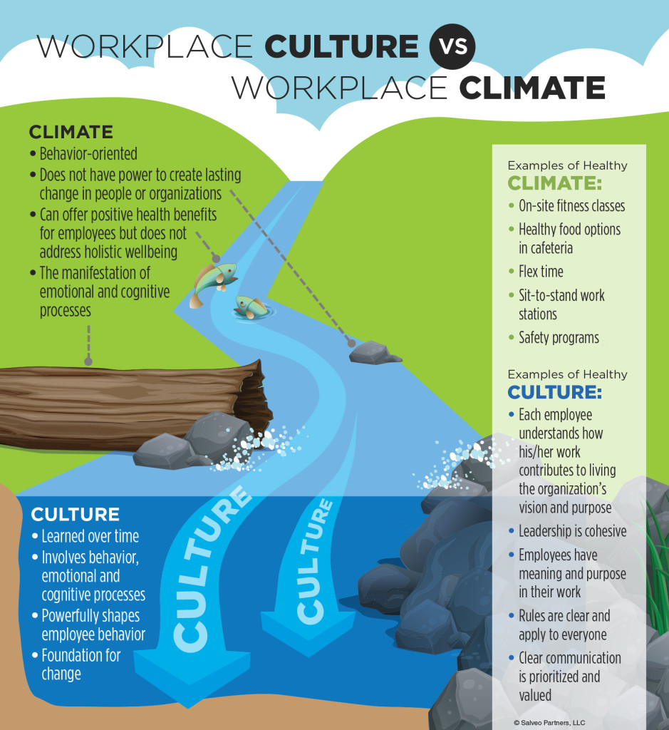 Culture-Climate-Infographic-939x1024
