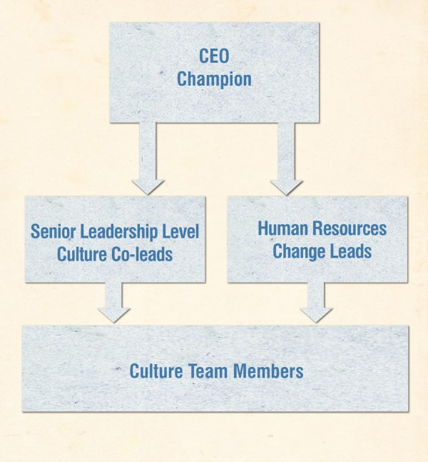 Culture-Team-Structure_jason