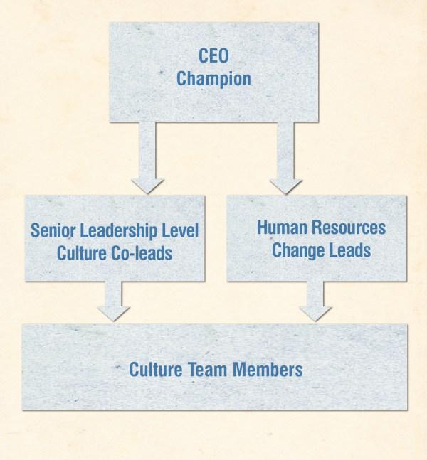 Culture-Team-Structure_jason
