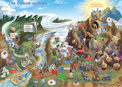 Culture Journey Learning Experience