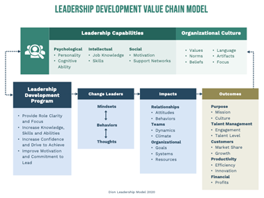 dion leadership value chain model