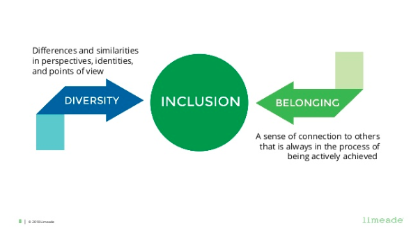 inclusion, diversity, belonging