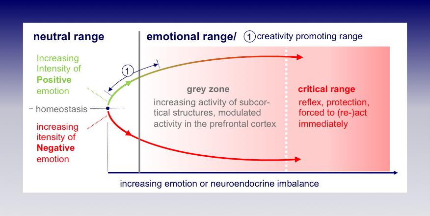 emotional_range