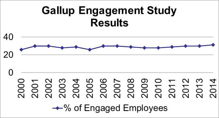 Gallup Engagement Results