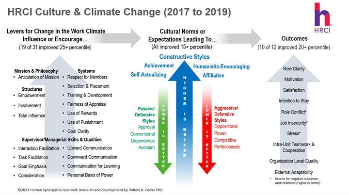 hrci culture-climate change v4