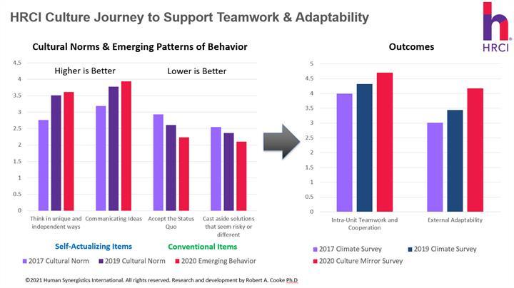 hrci teamwork & adaptability v4