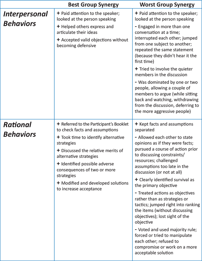 Interpersonal and Rational Behavior Grid