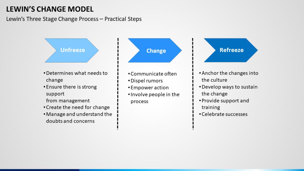 Kurt-Lewin-Change-Model-CultureU-blog-image-insert1-1024x576