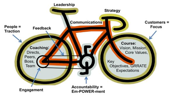 Leadership Bicycle