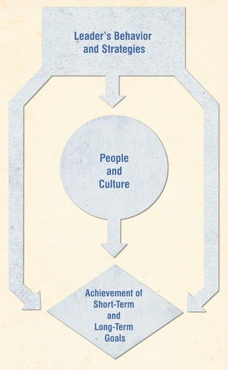 Leadership-Model-for-Blog-7_7_15