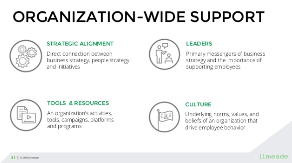Organization-wide support: strategic alignment, leaders, tools and resources, and culture.