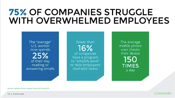 75% of companies struggle with overwhelmed employees
