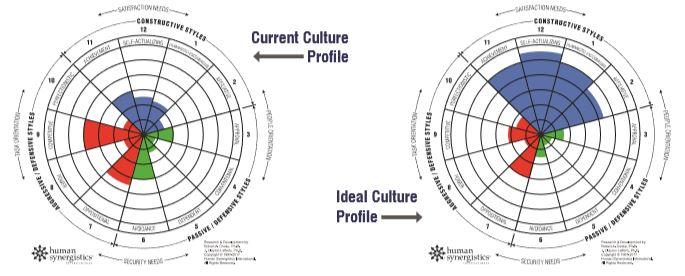 start up culture