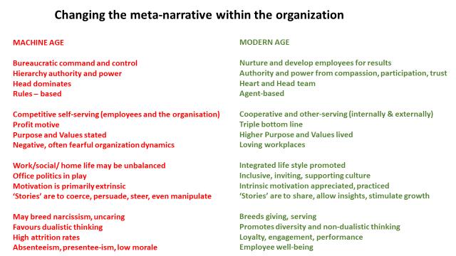 Changing the meta-narrative