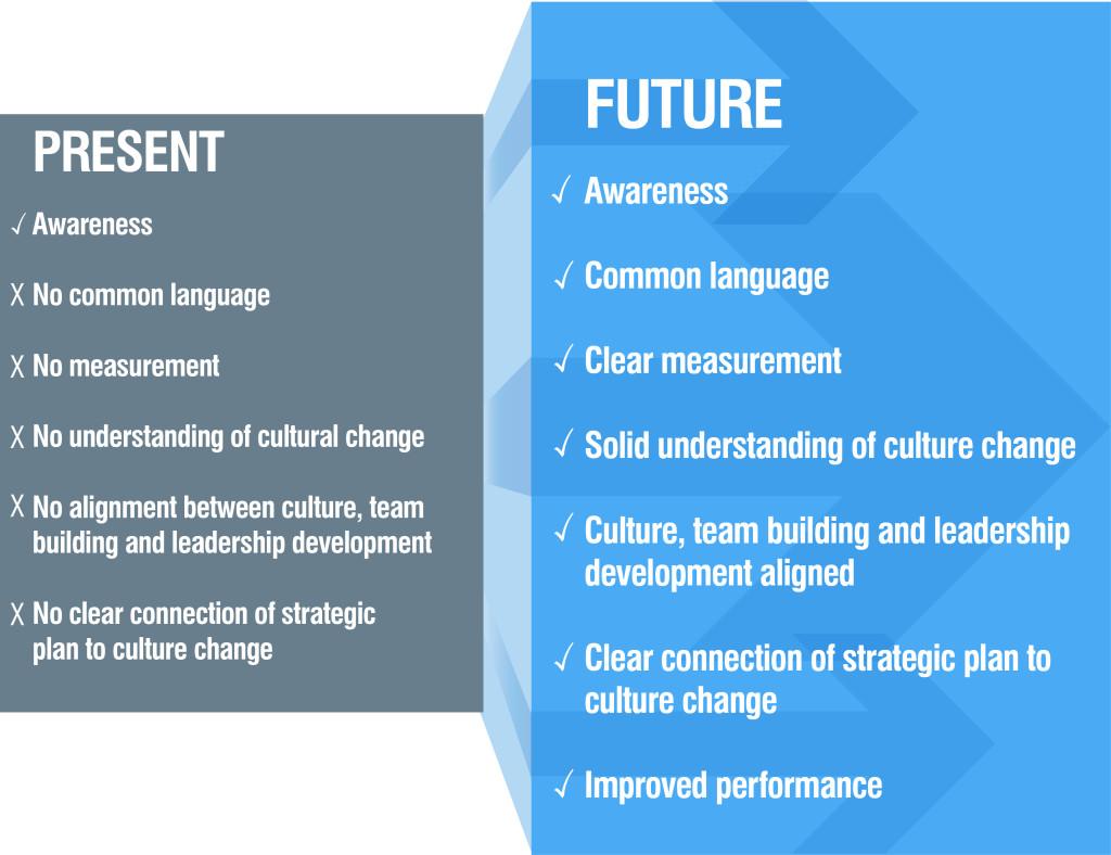 Present-Future
