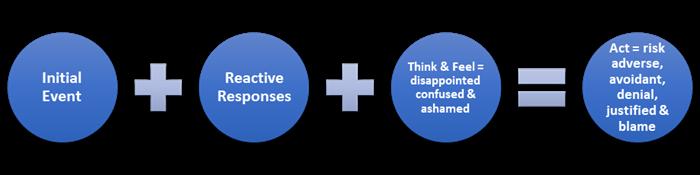 reactive-response