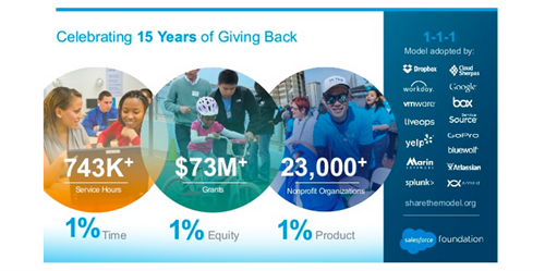 salesforce_giving_back