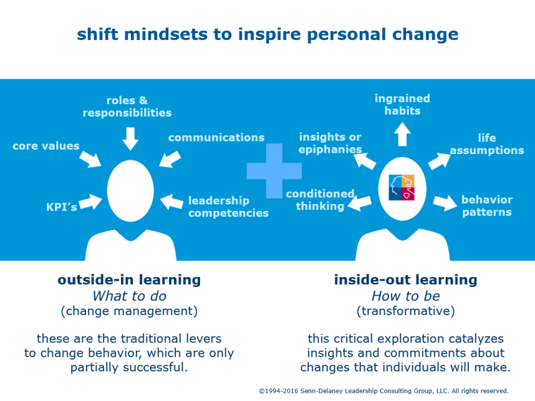 senn-delaney-parsons-shift-mindsets