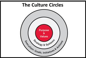 The Culture Circles
