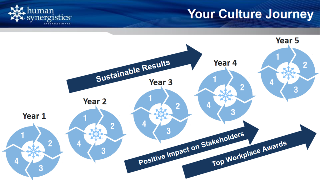 The Culture Journey
