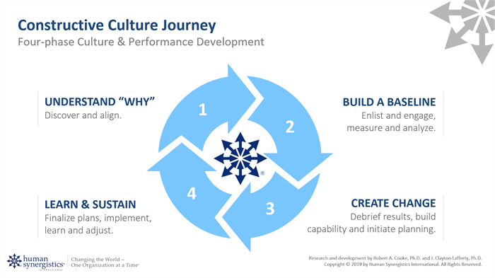 diversity, equity, and inclusion improvement strategies