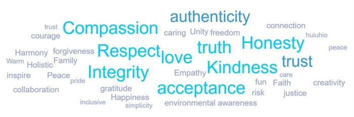wordcloud_love_respect_honesty-1024x341