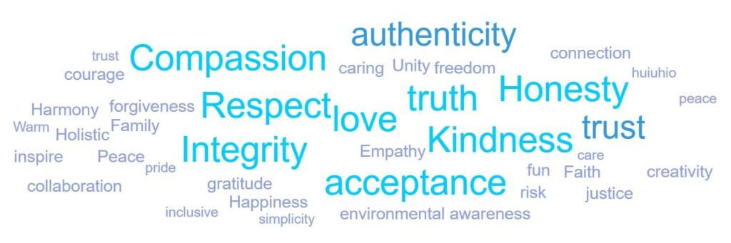 wordcloud_love_respect_honesty-1024x341